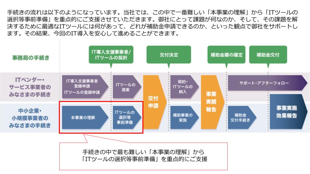 IT導入補助金申請の流れと当社のサポート範囲